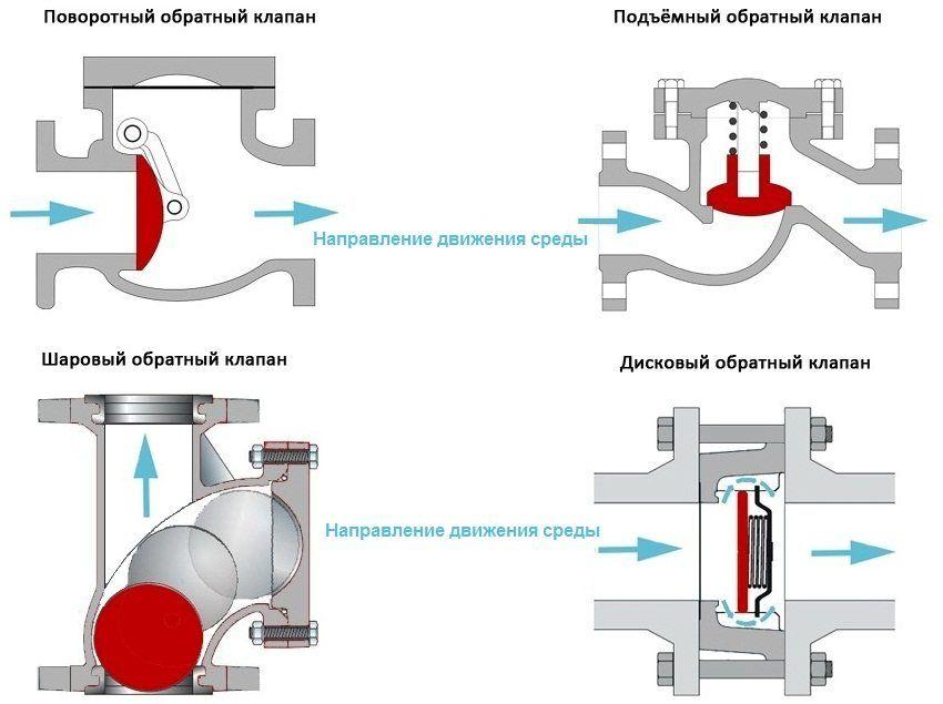 схемы обратных клапонов