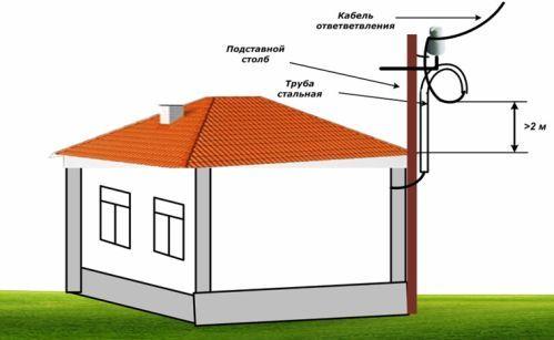 Ввод электричества в дом от столба 8212 своими руками🔴 Ввод электричества в дом от столба своими руками