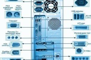Как устроен компьютер? - часть 2