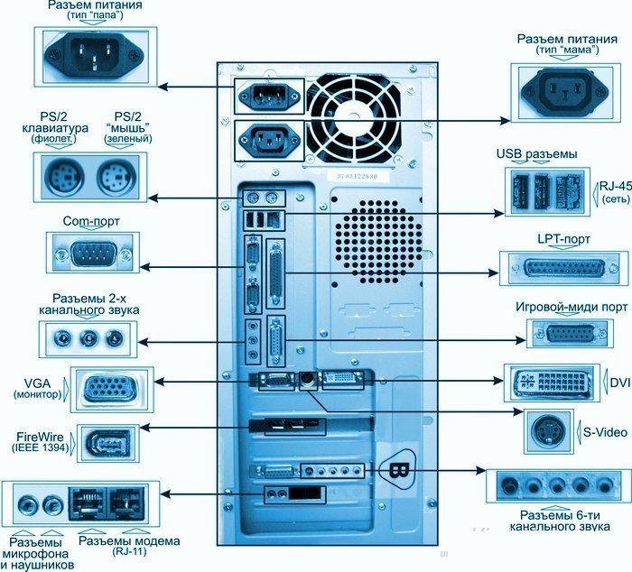 Материнская плата это основной коммуникационный модуль, связывающий воедино все компоненты компьютера все разъемы расположены на ней
