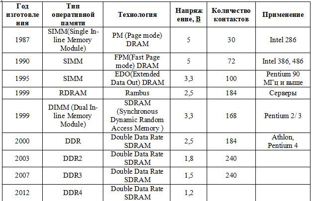 таблица модулей памяти компьютера 🔴 Как устроен компьютер часть 2