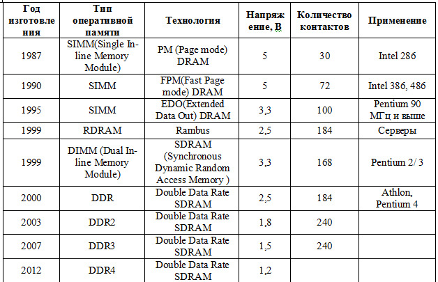 таблица модулей памяти компьютера