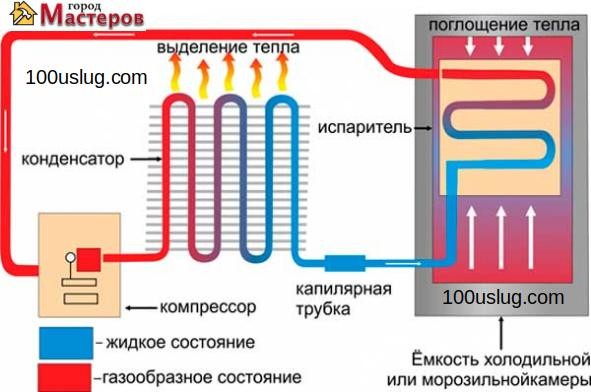 описание работы двухкамерного холодильника