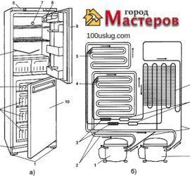 ремонт бытовой техники советы домашнего мастера на Город мастеров 3