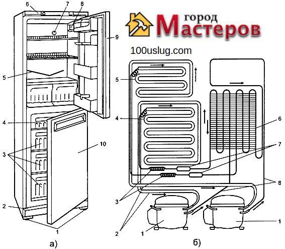 Неисправности двухкамерных холодильников