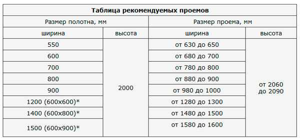 таблица рекомендуемых размеров дверей и проемов