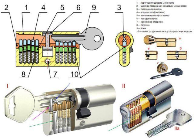 устройство личинки замка стальной двери