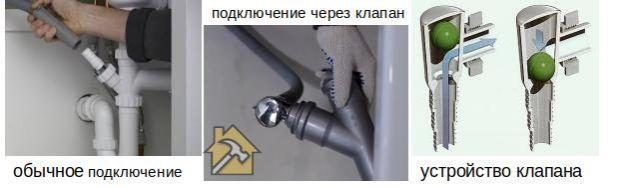 Обратный клапан на стиральной или посудомоечной машине