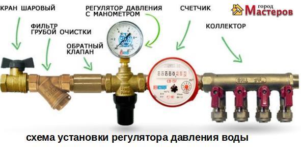 как установить регулятор давления воды