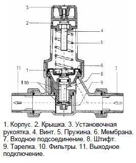 конструкция мембранного регулятора давления