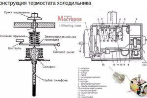 Как проверить термостат холодильника - ремонт бытовой техники советы домашнего мастера на Город мастеров