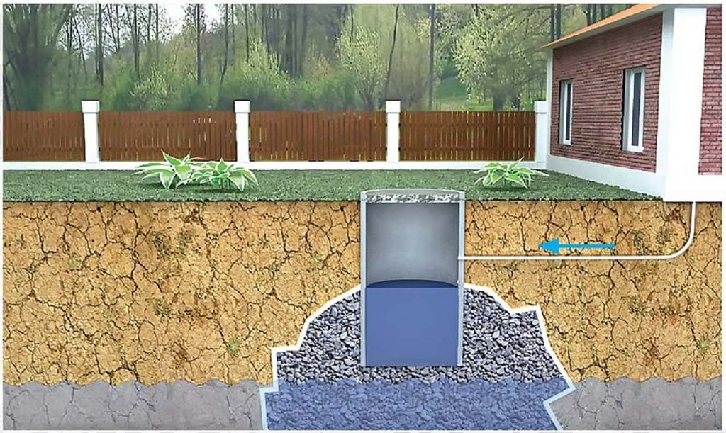 Канализация частного дома - проектирование и монтаж - Выгребная яма