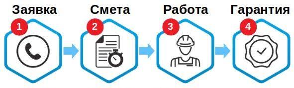 Челябинск услуги сантехника, электрика, мастер на час, служба ремонт компьютера - время работы