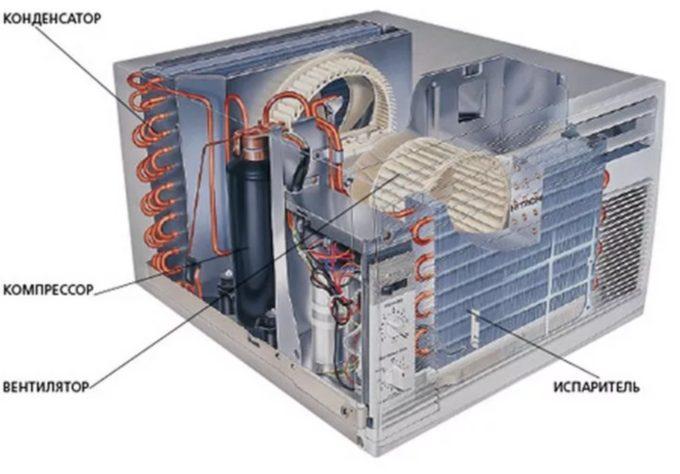 Конструкция и особенности моноблочного кондиционера🔴 Оконный кондиционер выбор установка и обслуживание своими руками