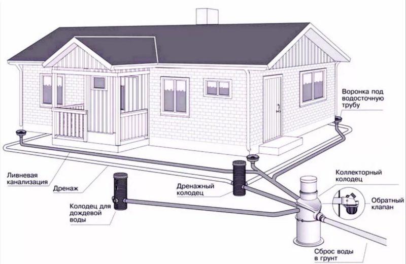 правильная дренажная канализация дома🔴 Установка французского дренажа своими руками