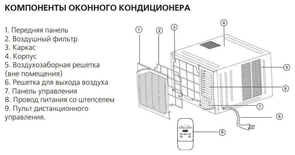 Установка и проверка оконного кондиционера 🔴 Оконный кондиционер выбор установка и обслуживание своими руками