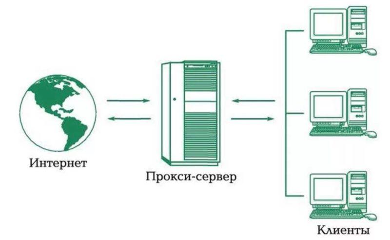 Прокси сервер что это такое и как работает🔴 Купить прокси недорого что нужно знать перед покупкой