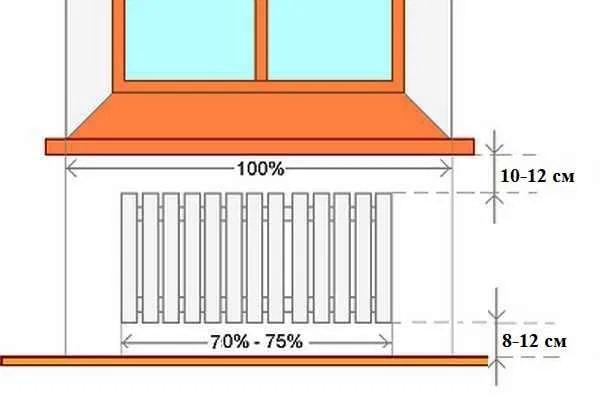 Схемы установки радиаторов отопления и тонкости монтажа 🔴 Схемы установки радиаторов отопления и тонкости монтажа