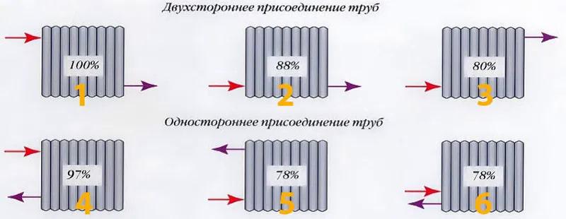 Схемы установки радиаторов отопления 🔴 Схемы установки радиаторов отопления и тонкости монтажа